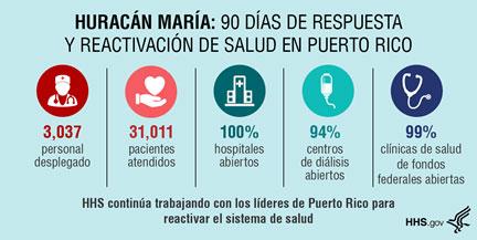 Departamento de Salud y Servicios Humanos de los Estados Unidos informa sobre misiones de respuesta y reactivación de la salud en Puerto Rico